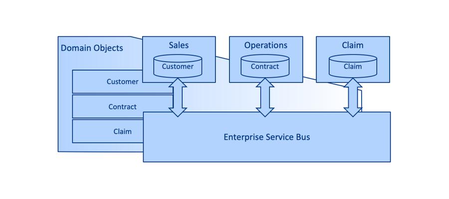 Figure 2 Enterprise Service Bus as integration architecture of domains