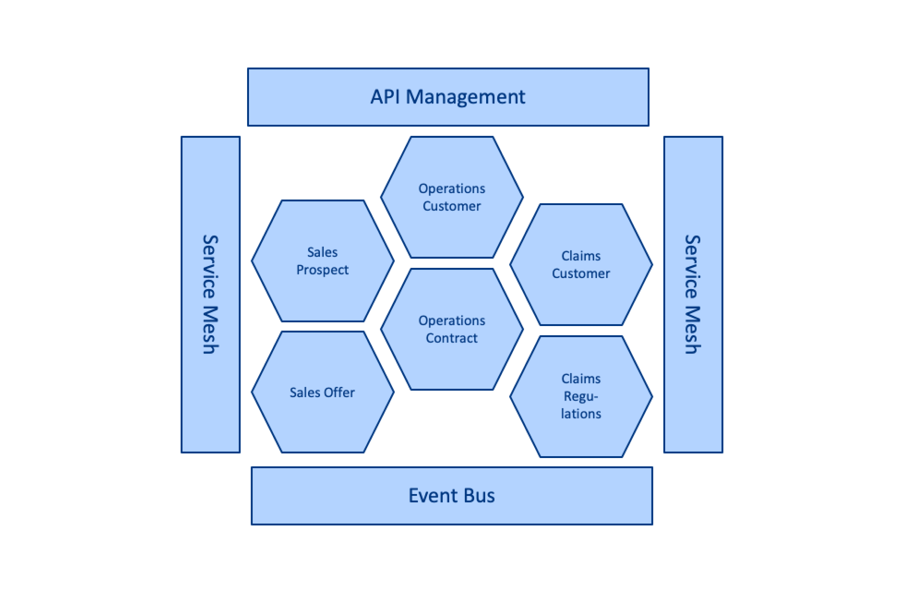 Figure 3 Integration architecture and Microservices