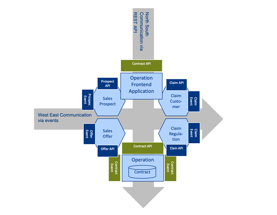 Figure 4 Hybrid integration architecture with different communications